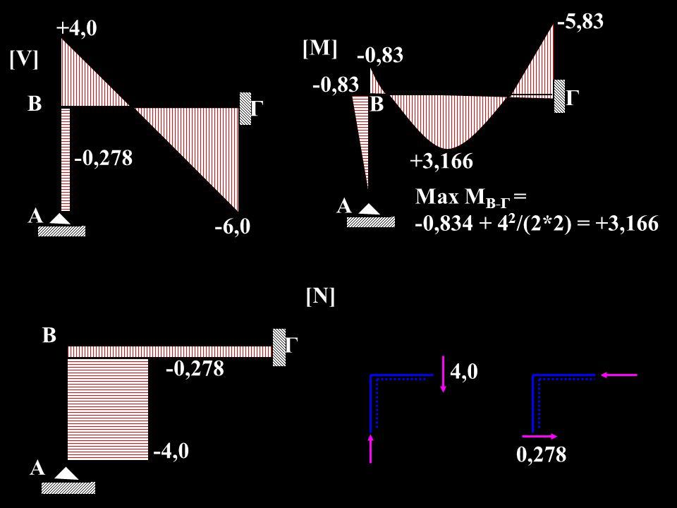 Α Β. +3,166. -0,83. Γ. -5,83. [M] Max MΒ-Γ = -0,834 + 42/(2*2) = +3,166. Α. Β. Γ. +4,0. -6,0.